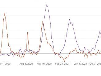 Grafiek toont hoe effectief vaccinatie is om overlijdens door coronavirus te voorkomen