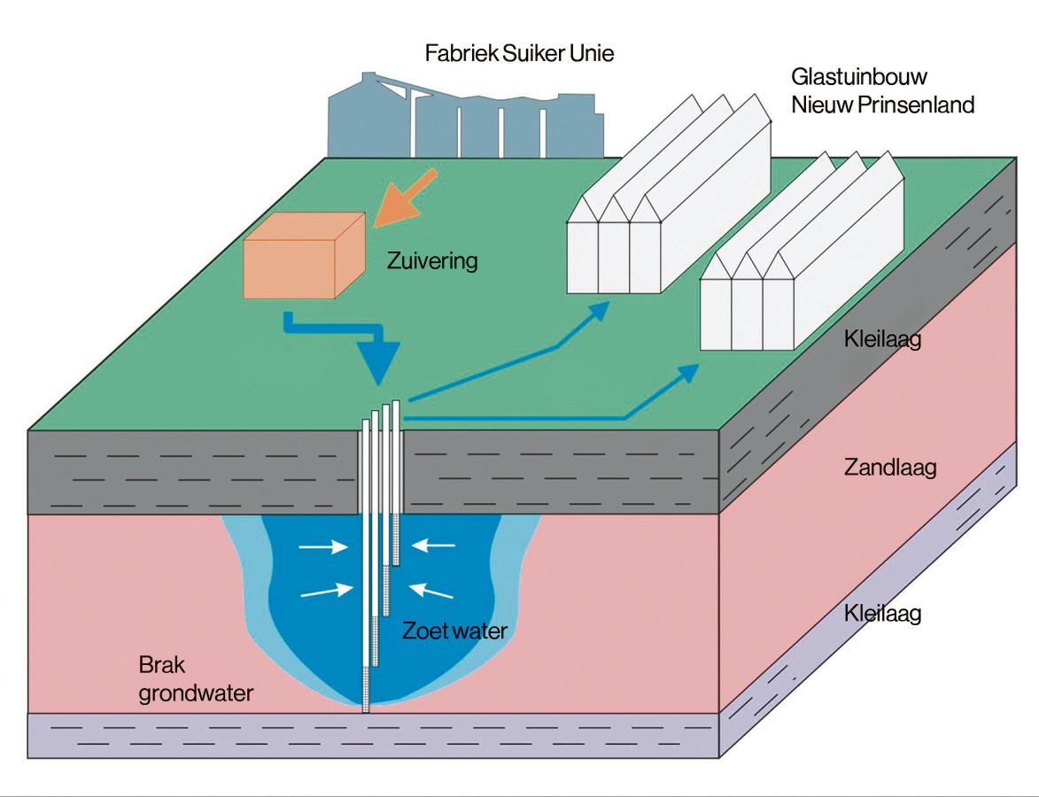 Beeld uit presentatie 'De suikerfabriek is eigenlijk een waterfabriek'. Waterberging AFC Dinteloord.