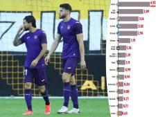 Voici combien la nouvelle règle de l'ONSS pourrait coûter à Anderlecht, le Club de Bruges et consorts