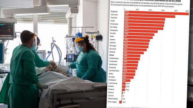 Grote verschillen in oversterfte tijdens coronacrisis: deze landen scoren best en slechtst in Europa