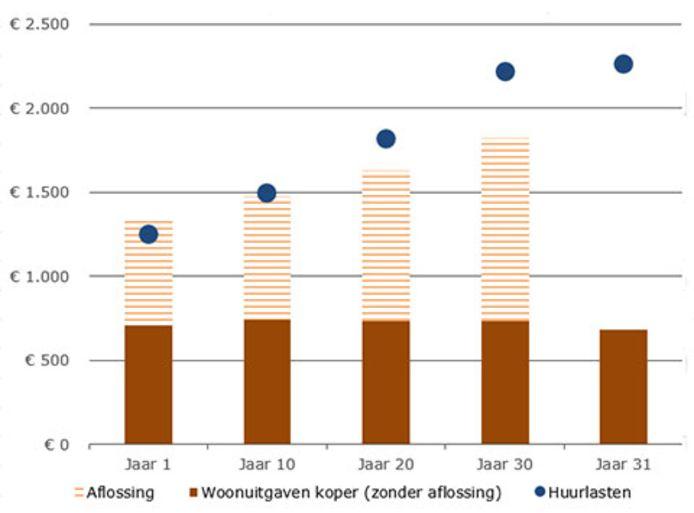 Maandelijkse woonlasten kopers en huurders bij woning 300.000 euro.