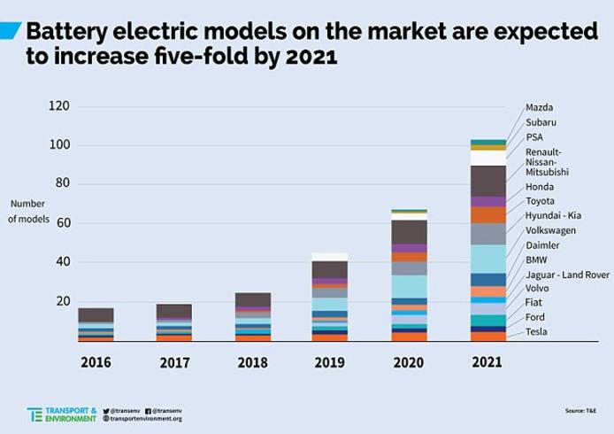 De groei van het aantal nieuwe elektrische auto's gaat volgens milieuonderzoekers verdacht langzaam. Pas in 2021 als er nieuwe wetgeving komt, halen alle fabrikanten plotseling toch hun doelstellingen door de introductie van zeer veel elektrische auto's.