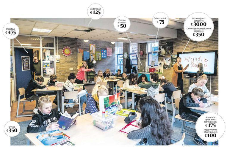 De Lucas van Leydenschool in Leiden heeft jaarlijks per leerling ongeveer 4.700 euro te besteden. Waar komt dat geld terecht? Beeld Freek van den Bergh / de Volkskrant