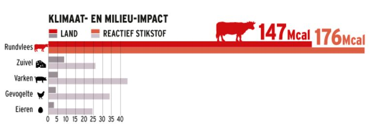 Grafiek dat de klimaat- en milieu-impact weergeeft van de productie van verschillende vleessoorten. Beeld HLN