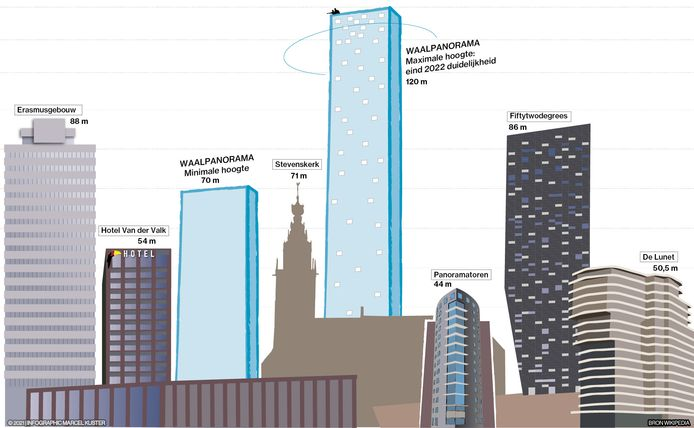 WEB3970, ALLEEN VOOR WEB, infographic, Marcel, Kuster, hoogste, gebouwen, Waalpanorama, Nijmegen