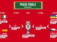 Des favoris absents, un top 8 surprenant: le tableau complet des quarts de finale de l'Euro