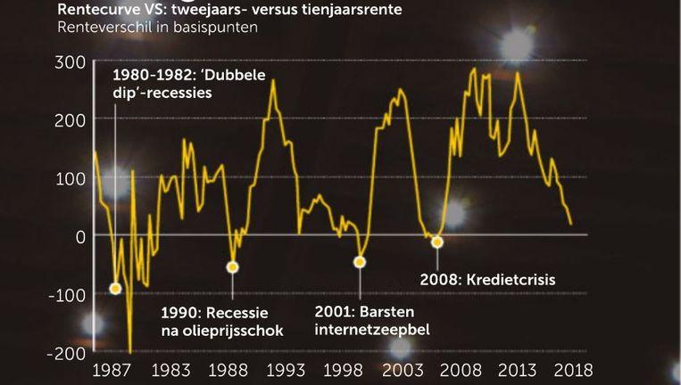De rentecurves in de VS. Beeld Bloomberg