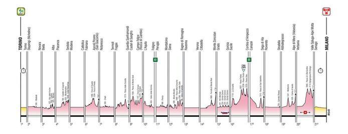 Giro 2021.