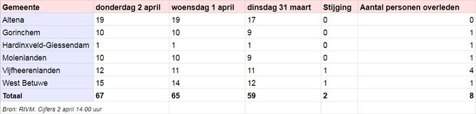 Cijfers coronavirus donderdag 2 april.