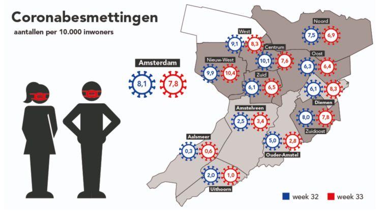 Het aantal besmettingen per stadsdeel in week 32 en 33. Beeld GGD Amsterdam