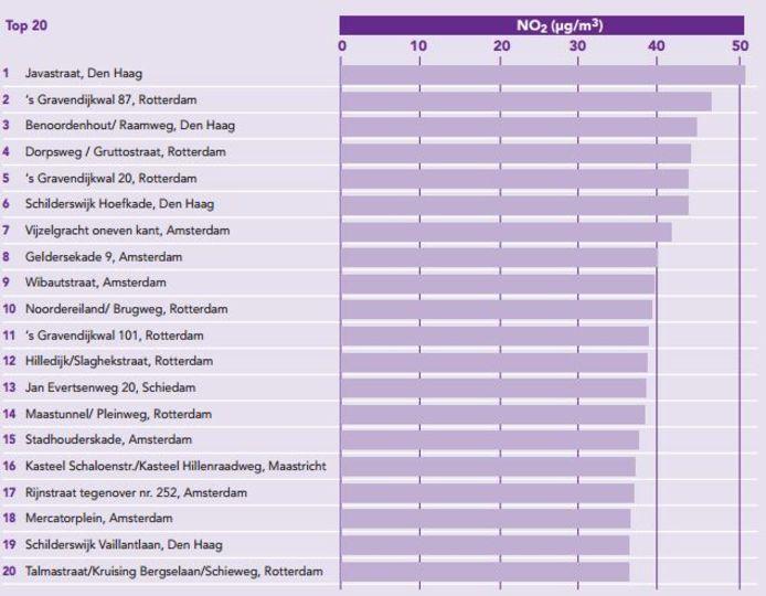 De meest vervuilde plekken van Nederland, volgens onderzoek van Milieudefensie in 2013.