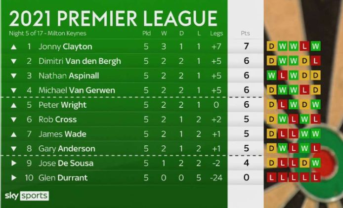 De stand in de Premier League darts