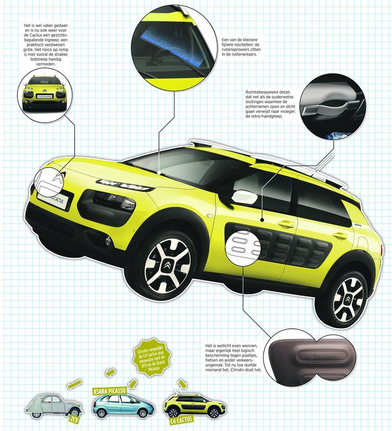 Details van de Citroën Cactus Beeld de Volkskrant