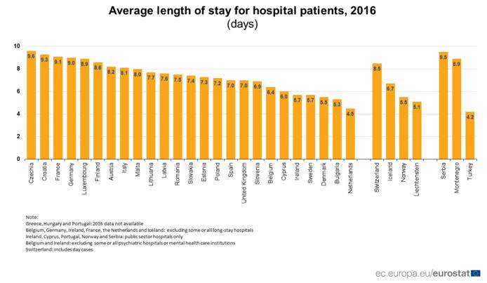 De gemiddelde lengte van een ziekenhuisopname in dagen.