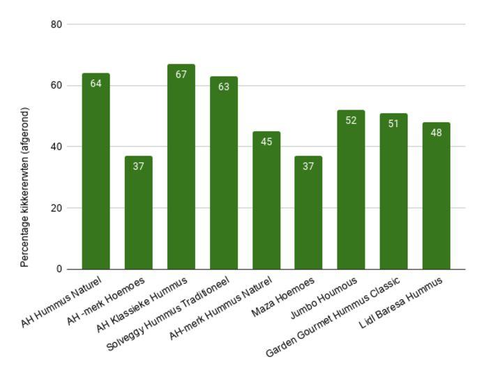 Percentage kikkererwten in Hummus van verschillende merken.