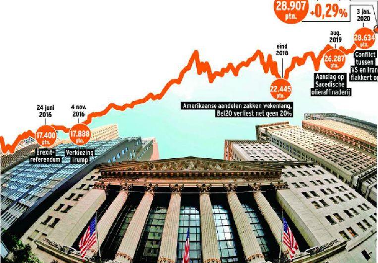 """Beleggers hadden de jongste tijd geen gebrek aan redenen om de beurzen lager te sturen. Maar als het dan ook echt gebeurde, stuiterden de koersen al snel weer naar omhoog. """"Velen willen niet riskeren die laatste rush naar omhoog te missen."""""""