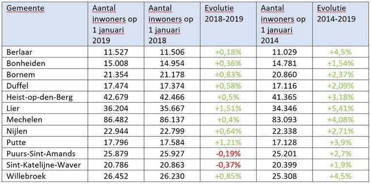 De evolutie van de inwonersaantallen in het arrondissement Mechelen.