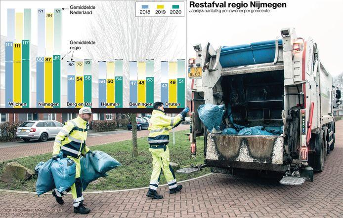 Het jaarlijks aantal kg afval per inwoner per gemeente in de regio Nijmegen