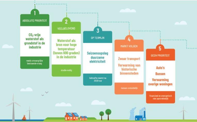De Waterstofladder geeft aan waar we groene waterstof vooral voor moeten gaan gebruiken (links) en waarvoor niet (rechts). Auto's,  bussen en de cv thuis bungelen helemaal achteraan. Beeld Natuur & Milieu en Zeeuws Energieakkoord.
