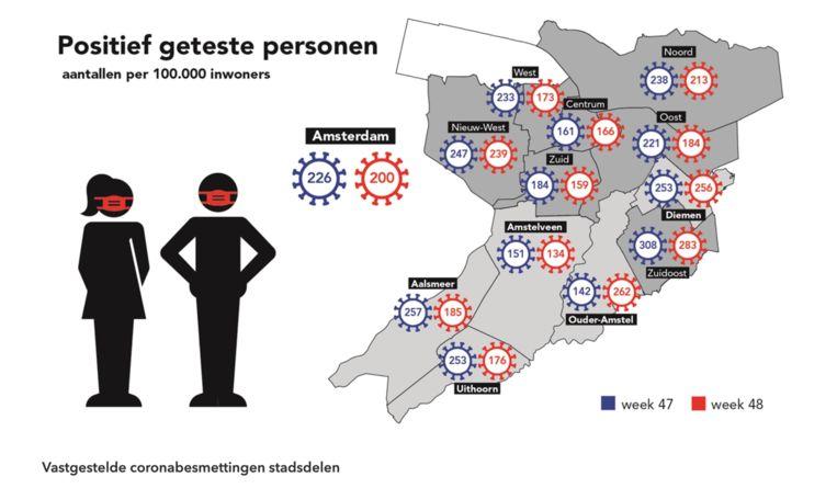 Het aantal coronabesmettingen per 100.000 inwoners  in Amsterdam van afgelopen week en de week daarvoor. Beeld GGD Amsterdam