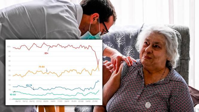 Vaccinaties tonen nu ook hun effect op overlijdens: cijfers bij 85-plussers dalen spectaculair