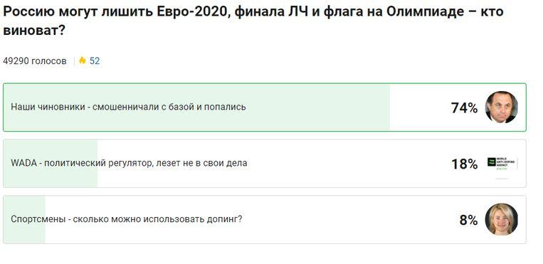Opiniepeiling op de website sports.ru: 'Rusland kan een zware dopingstraf krijgen. Wie is schuldig?' Van de 49290 antwoorden stemt een ruime meerderheid op 'Onze ambtenaren' (74%), gevolgd door 'Antidopingautoriteit Wada' (18%) en                                          'De sporters' (8%). Beeld
