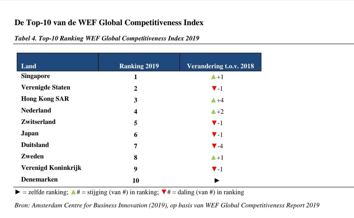De nieuwe top 10 van World Economic Forum