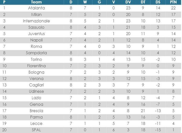 Serie A-stand sinds de hervatting.