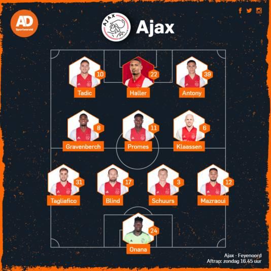 Verwachte opstelling Ajax.