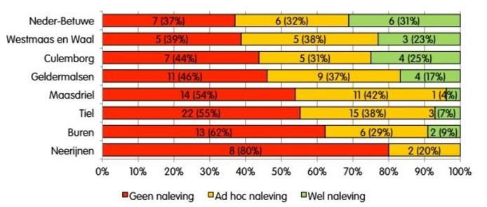Deze grafiek toont hoe er in de gemeente gehandhaafd wordt.