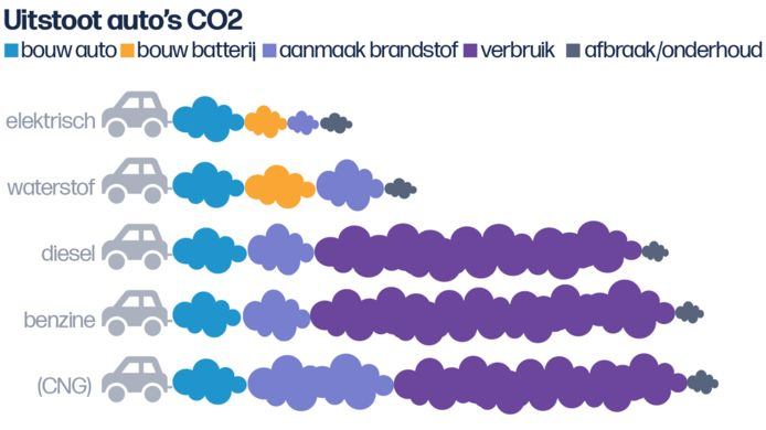 De ranking van de VRT als het gaat om de verschillende aandrijflijnen bij auto's