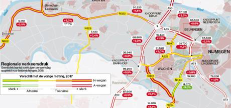 A73 snelste groeier in Maas en Waals wegennet