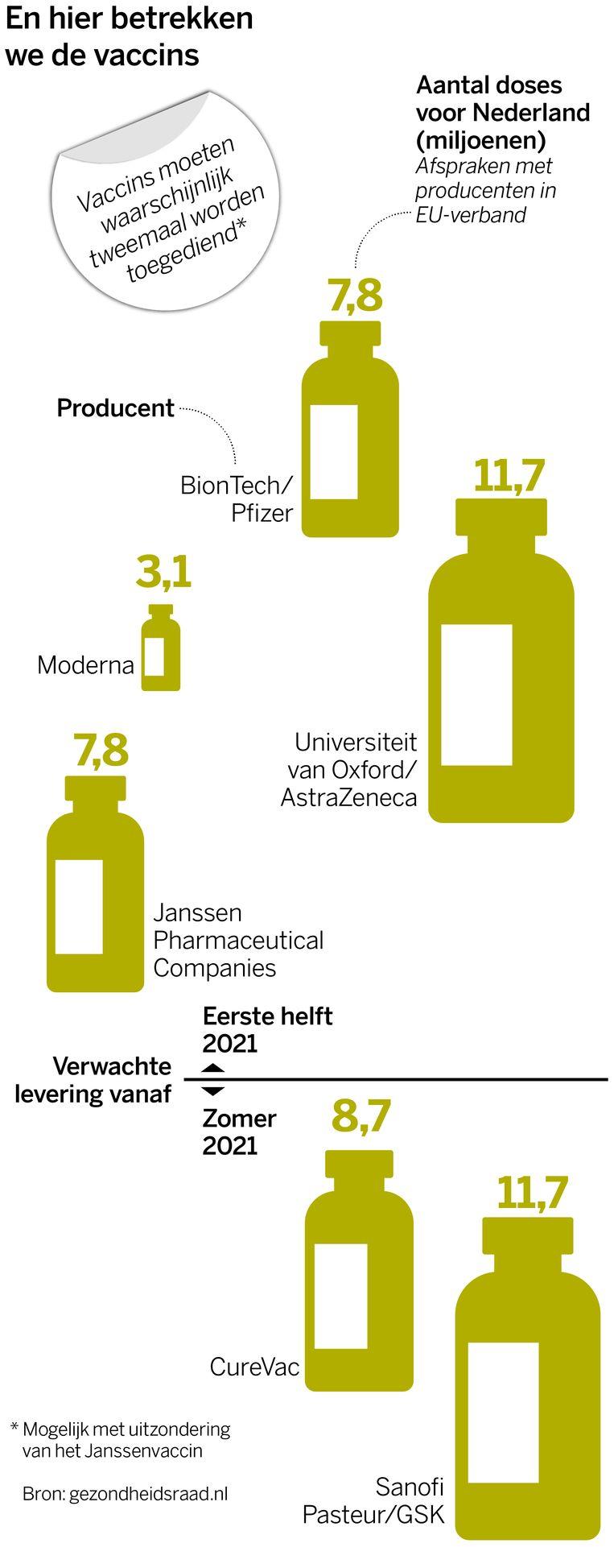 Vaccins van verschillende fabrikanten Beeld Thijs Balder, Volkskrant infographics