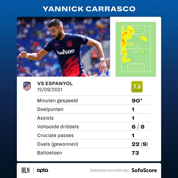 De statistieken van Yannick Carrasco tegen Espanyol.
