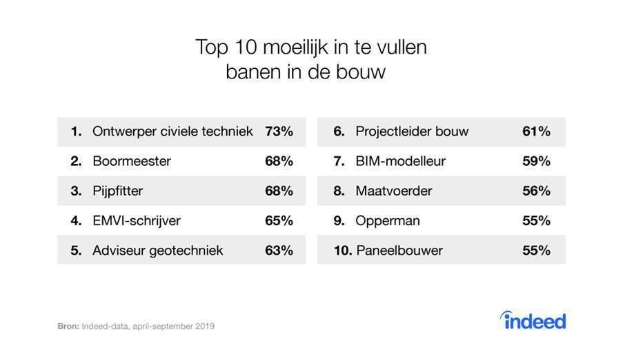 De top tien van moeilijk in te vullen banen in de bouw. De functie ontwerper civiele techniek staat bovenaan.