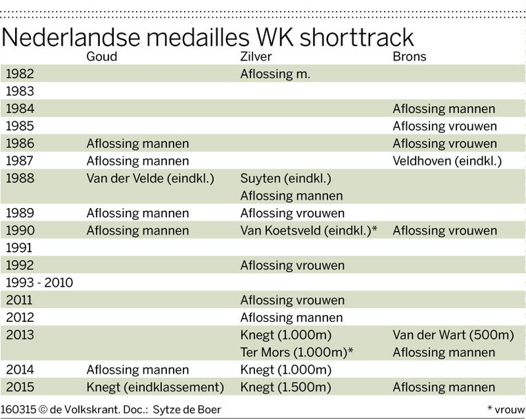 null Beeld Sytze de Boer / De Volkskrant