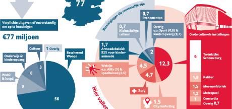 Ruim 100 miljoen subsidie: wie krijgt al dat geld in Enschede?