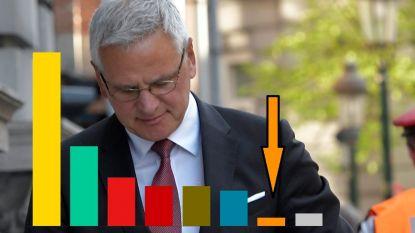 Fiasco met ultraorthodoxe jood blijft niet ongestraft: CD&V zakt naar 2 procent in Antwerpse peiling