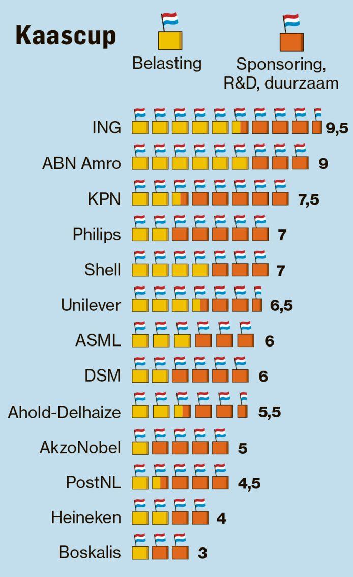 ING is de weekwinnaar, ABN Amro de koploper na drie weken.