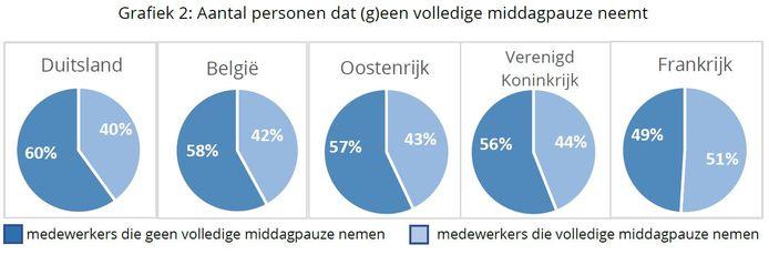 De meeste Europese werknemers nemen geen volledige lunchpauze.