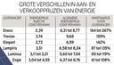 Er bestaan grote verschillen in de aan- en verkoopprijzen van de verschillende energieleveranciers.