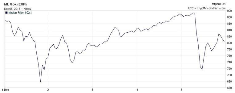 null Beeld De waarde van de bitcoin in de afgelopen vijf dagen