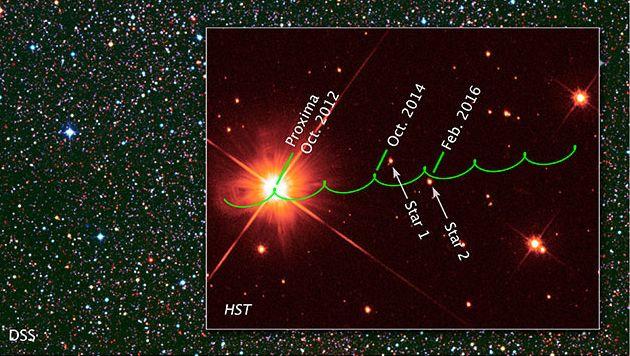 De beweging van Proxima Centuari door de tijd, waarbij te zien is hoe hij eind 2014 en begin 2016 langs twee heldere sterren vaart
