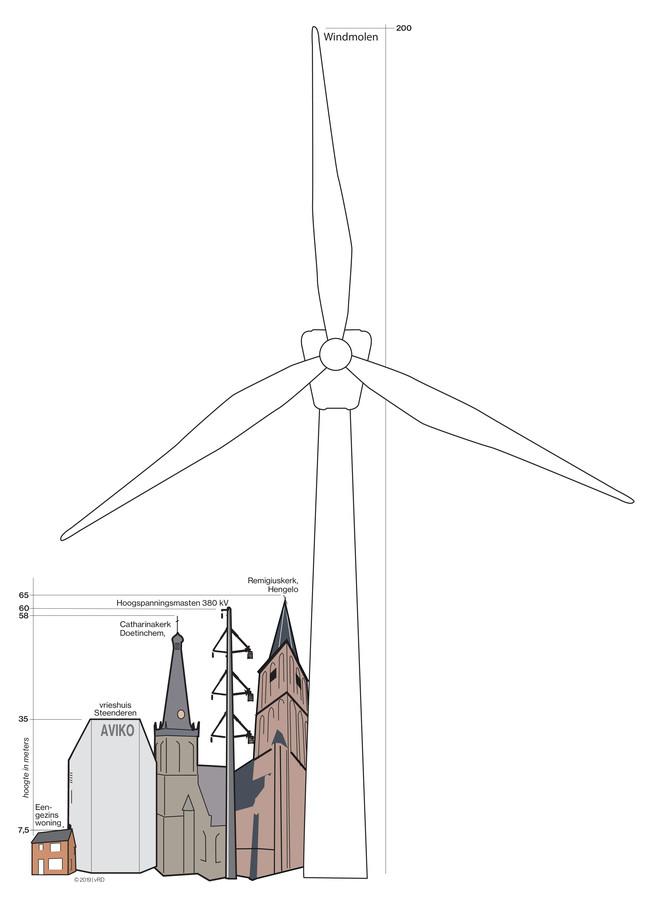 Zo hoog worden de windmolens, in vergelijking met andere bekende bouwwerken in de regio.