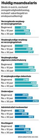Salarissen van de zorgmedewerkers, hoofdagenten, onderwijzers en administratief medewerkers.