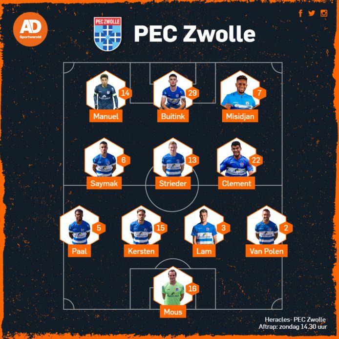 Opstelling PEC Zwolle