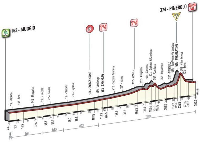 Profiel etappe 18 Beeld Giro d'Italia