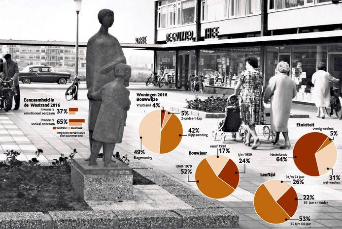 Westrand infographic Richard Gesell, in de achtergrond Rembrandtgalerij in 1965