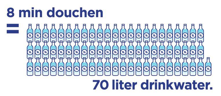 Beeld uit de campagne die Nederlanders ertoe moet aanzetten zuiniger om te gaan met drinkwater. Beeld Vitens