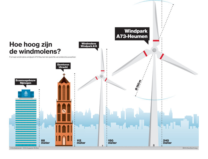 3054, windmolens, formaat, nijmegen, a73, heumen